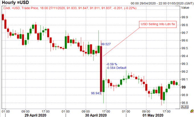 US-Dollar-Forecast-November-2020_body_Picture_1.png