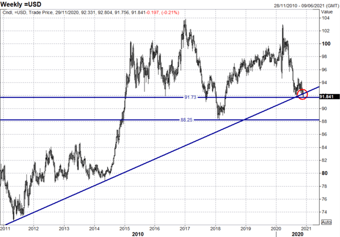 US-Dollar-Forecast-November-2020_body_Picture_6.png